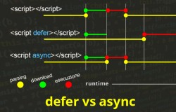 Esecuzione controllata di JavaScript: Asynchronous vs Deferred